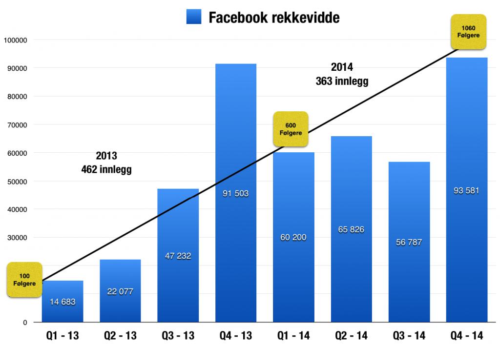 Facebook rekkevidde 13 og 14