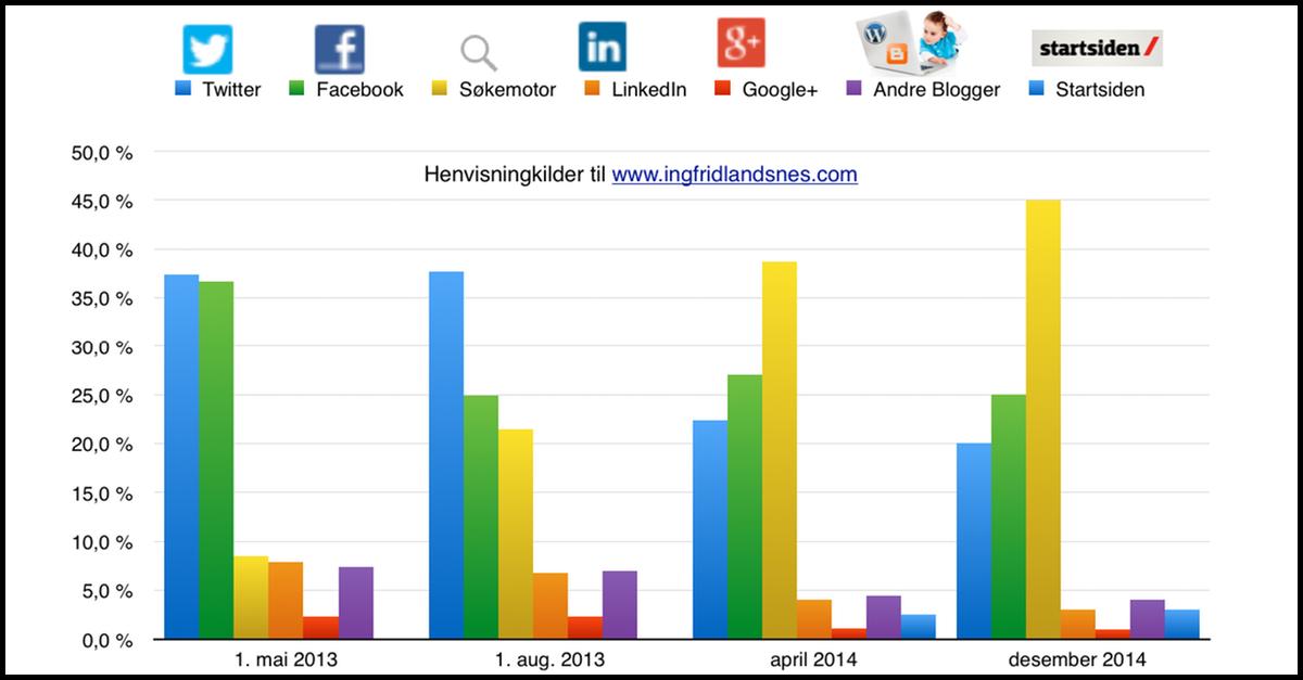statistikk sosiale medier